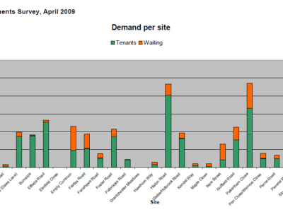 Survey of Cambridge allotments